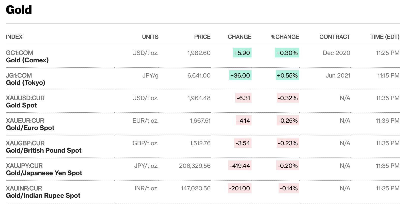 Giới đầu tư lạc quan giá vàng sẽ tiếp tục lập kỉ lục - Ảnh 1.