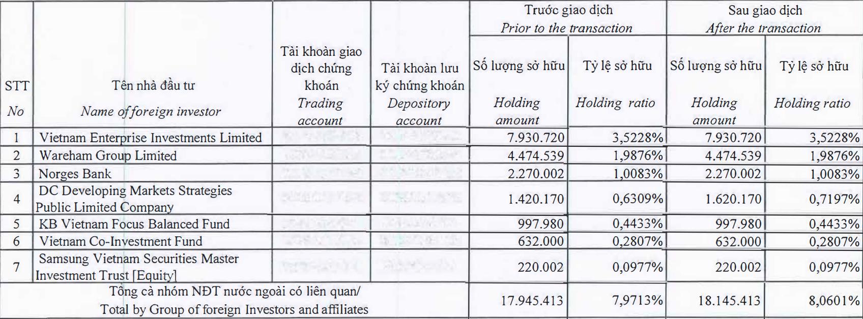 Chỉ một quĩ thành viên của Dragon Capital mua cổ phiếu PNJ - Ảnh 1.