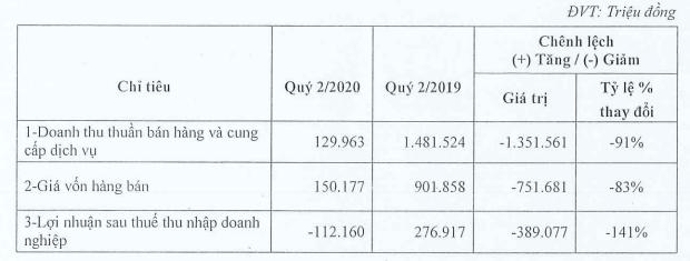 Nguồn thu từ BĐS giảm mạnh do dịch COVID-19, CEO Group báo lỗ 121 tỉ đồng trong quí II - Ảnh 1.