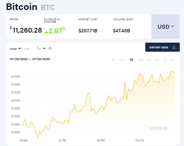 Chỉ số giá bitcoin hôm nay 30/7 (nguồn: CoinDesk)