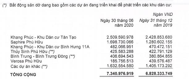 Doanh thu chuyển nhượng BĐS tăng mạnh, Nhà Khang Điền báo lãi quí II gấp đôi cùng kì  - Ảnh 1.