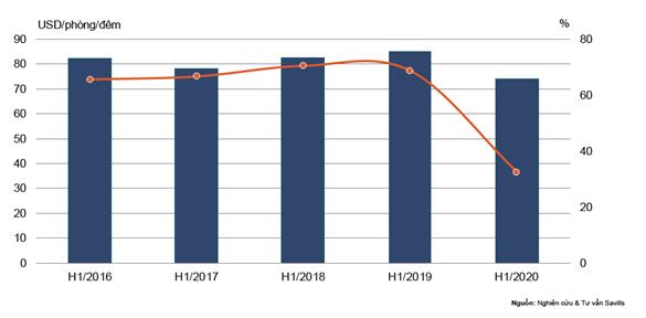 Dịch COVID-19 tái bùng phát, BĐS nghỉ dưỡng chưa kịp vực dậy lại gánh thêm cú sốc - Ảnh 2.