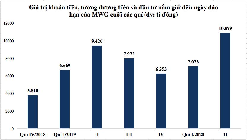 COVID-19 tác động rõ lên lợi nhuận quí II và động thái giảm tồn kho, tăng trữ tiền của Thế giới Di động - Ảnh 3.