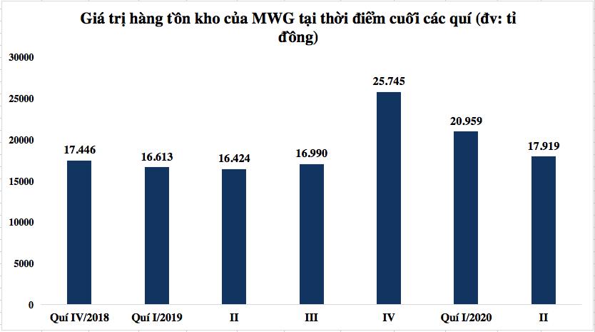COVID-19 tác động rõ lên lợi nhuận quí II và động thái giảm tồn kho, tăng trữ tiền của Thế giới Di động - Ảnh 2.
