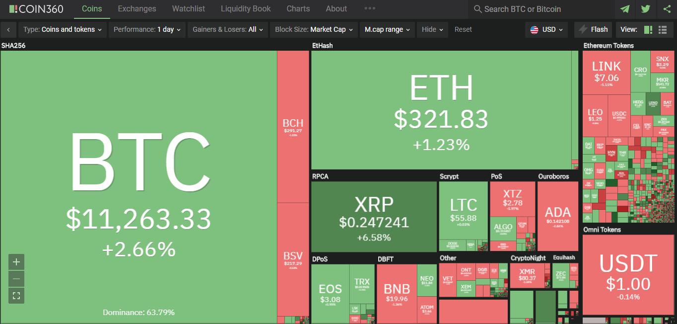 Toàn cảnh thị trường ngày 30/7 (nguồn: Coin360.com)