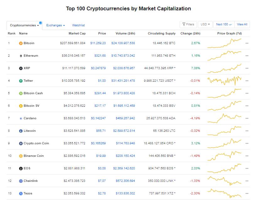 Nhóm 10 đồng tiền hàng đầu theo giá trị thị trường ngày 30/7 (nguồn: CoinMarketCap)