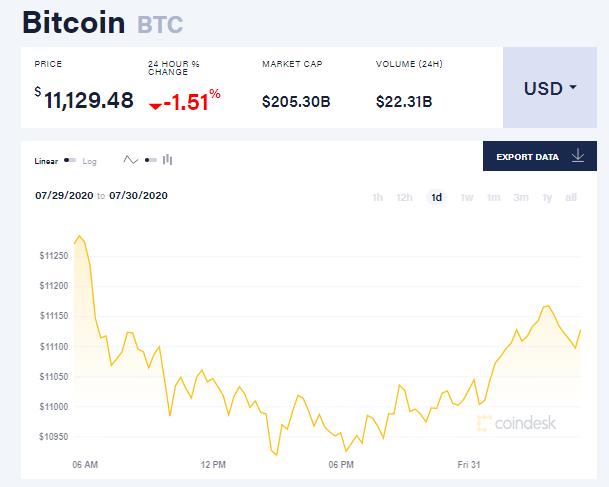 Chỉ số giá bitcoin hôm nay 31/7 (nguồn: CoinDesk)