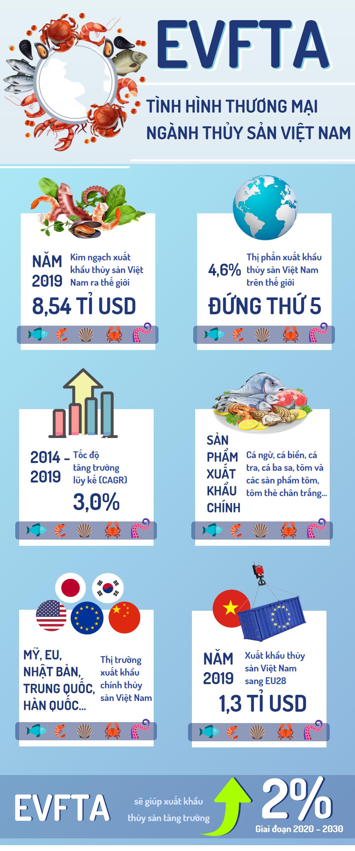 [Infographic] EVFTA – Tình hình thương mại ngành thủy sản Việt Nam - Ảnh 1.