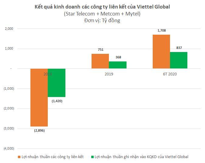 Viettel Global: Lợi nhuận trước thuế 6 tháng đạt 1.172 tỉ đồng - Ảnh 2.