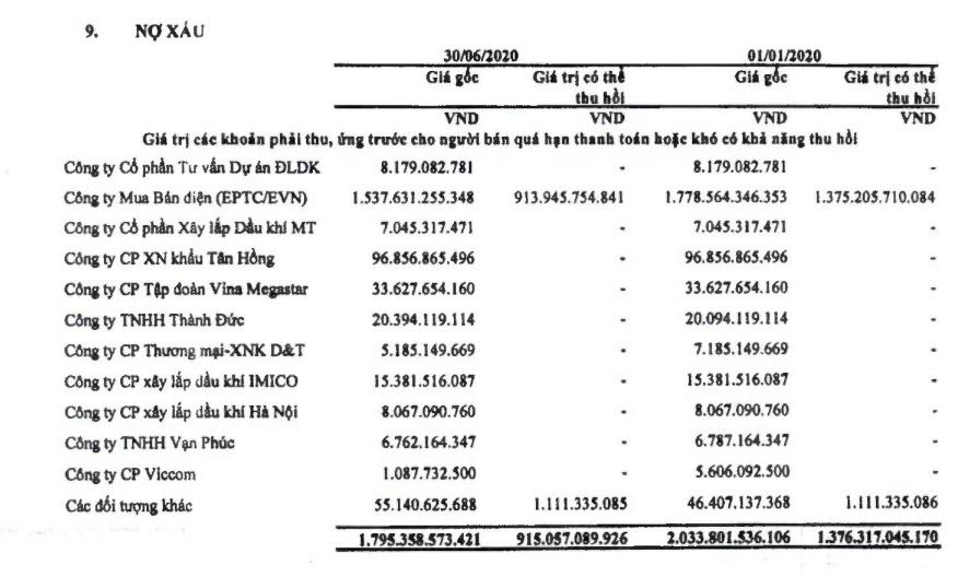 PV Power: Lãi sau thuế bán niên giảm 23%, khoản phải thu EPTC EVN tăng 1.300 tỉ đồng - Ảnh 2.