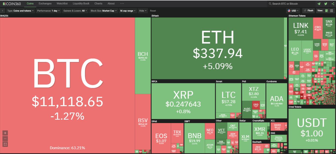 Toàn cảnh thị trường ngày 31/7 (nguồn: Coin360.com)