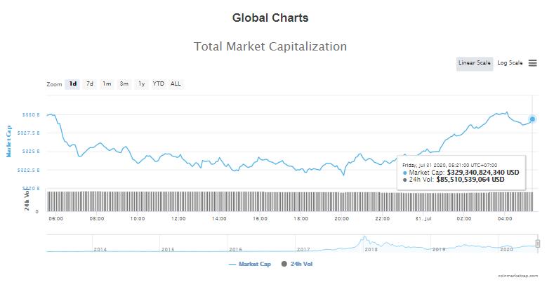 Tổng giá trị thị trường tiền kĩ thuật số và khối lượng giao dịch ngày 31/7 (nguồn: CoinTelegraph)