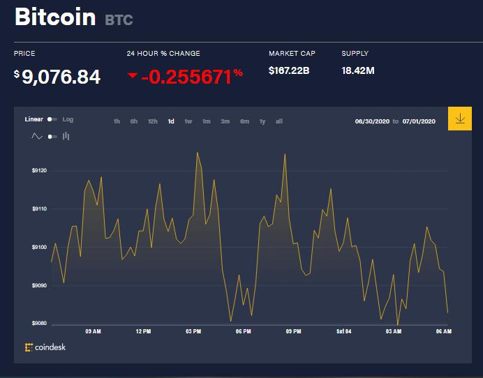 Chỉ số giá bitcoin hôm nay 4/7 (nguồn: CoinDesk)