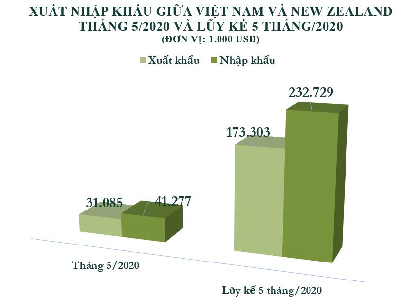 Xuất nhập khẩu Việt Nam và New Zealand tháng 5/2020: - Ảnh 2.