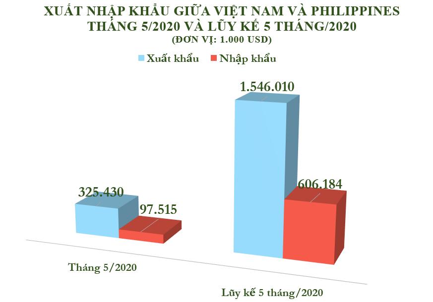 Xuất nhập khẩu Việt Nam và Pháp tháng 5/2020: Xuất khẩu 461,4 nghìn tấn clynker và xi măng - Ảnh 2.