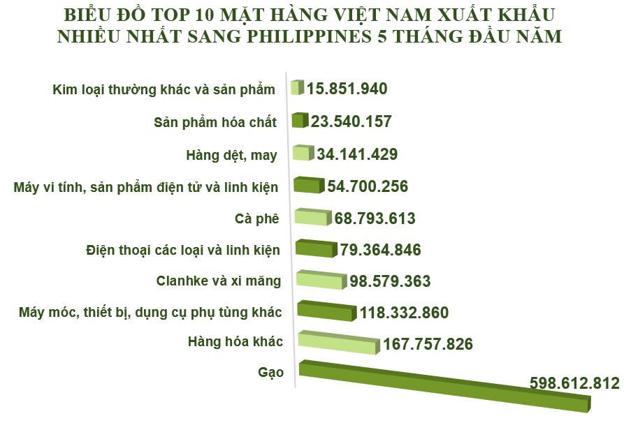 Xuất nhập khẩu Việt Nam và Pháp tháng 5/2020: Xuất khẩu 461,4 nghìn tấn clynker và xi măng - Ảnh 3.