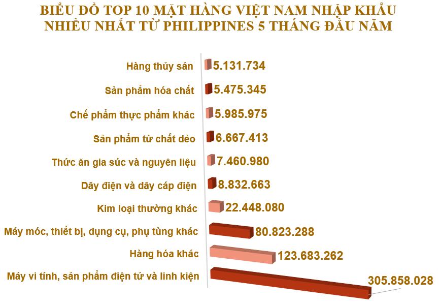Xuất nhập khẩu Việt Nam và Pháp tháng 5/2020: Xuất khẩu 461,4 nghìn tấn clynker và xi măng - Ảnh 5.