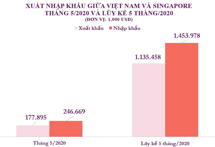 Xuất nhập khẩu Việt Nam và Singapore tháng 5/2020: Việt Nam nhập khẩu 246,7 triệu USD hàng hóa - Ảnh 2.