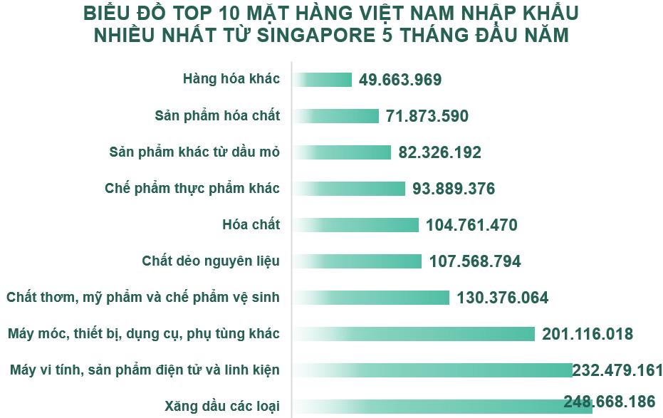 Xuất nhập khẩu Việt Nam và Singapore tháng 5/2020: Việt Nam nhập khẩu 246,7 triệu USD hàng hóa - Ảnh 5.