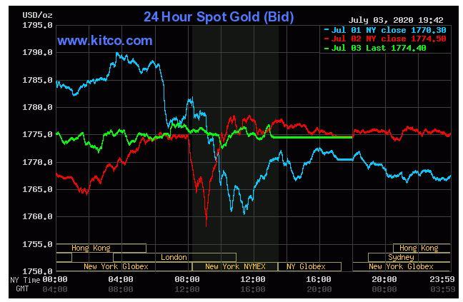 Giá vàng hôm nay 4/7: Vàng thế giới chốt phiên cuối tuần đạt 1.774,40 USD/ounce - Ảnh 1.