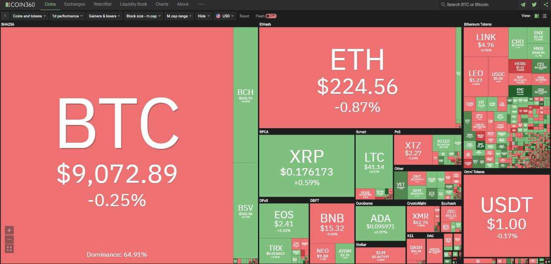 Toàn cảnh thị trường ngày 4/7 (nguồn: Coin360.com)