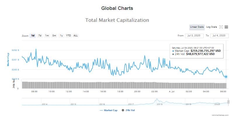 Tổng giá trị thị trường tiền kĩ thuật số và khối lượng giao dịch ngày 4/7 (nguồn: CoinTelegraph)