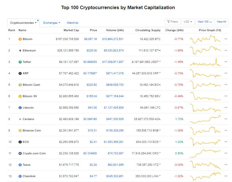 Nhóm 10 đồng tiền hàng đầu theo giá trị thị trường ngày 4/7 (nguồn: CoinMarketCap)