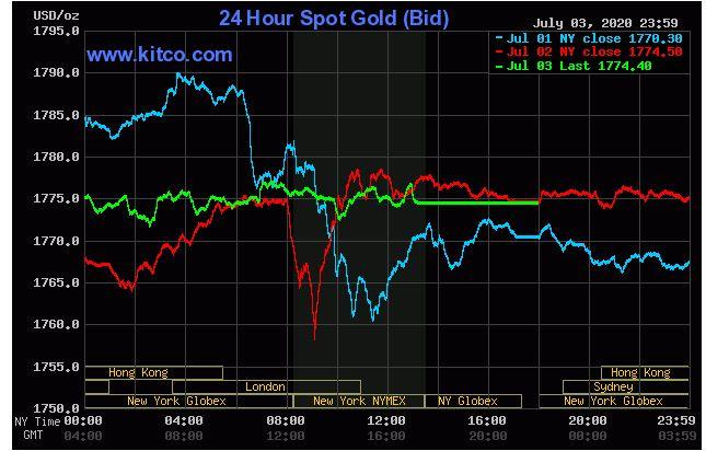 Giá vàng hôm nay 5/7: Dự báo đạt qua ngưỡng 1.800 USD khoảng 50 triệu đồng? - Ảnh 2.