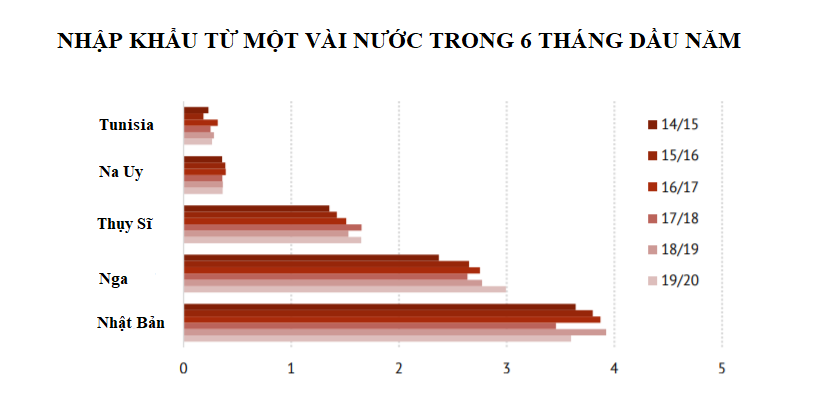 ICO: Xuất nhập khẩu cà phê trong tháng 5 giảm nhẹ - Ảnh 1.