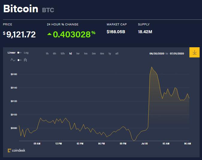 Chỉ số giá tiền ảo bitcoin hôm nay 5/7 (nguồn: CoinDesk)