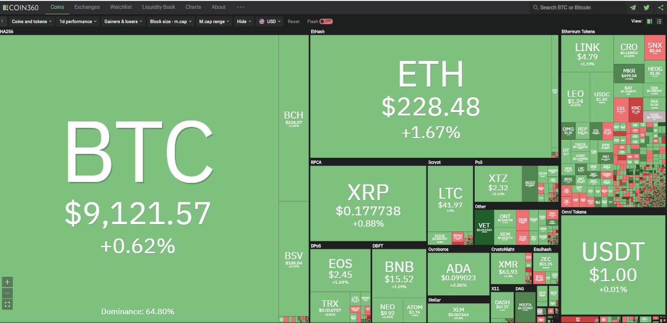 Toàn cảnh thị trường ngày 5/7 (nguồn: Coin360.com)
