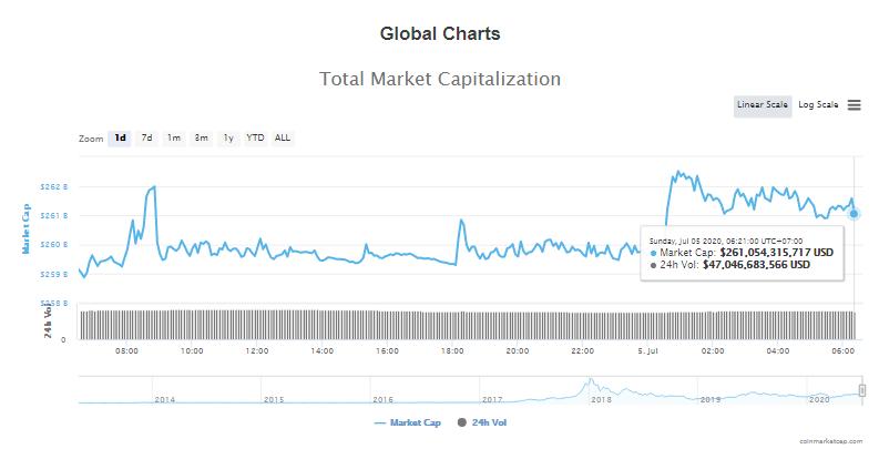 Tổng giá trị thị trường tiền kĩ thuật số và khối lượng giao dịch ngày 5/7 (nguồn: CoinTelegraph)