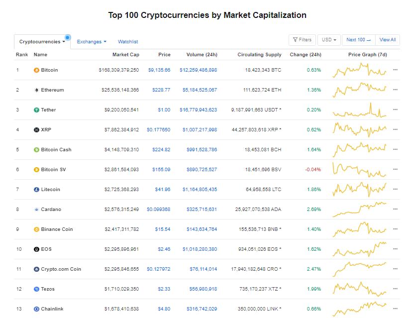 Nhóm 10 đồng tiền hàng đầu theo giá trị thị trường ngày 5/7 (nguồn: CoinMarketCap)
