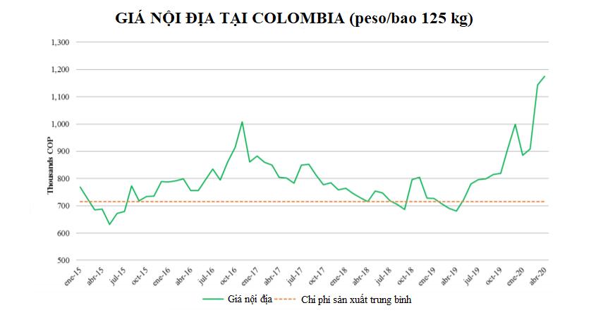 USDA: Dự báo sản lượng cà phê Colombia năm 2020 - 2021 phục hồi trước tác động của COVID-19 - Ảnh 2.