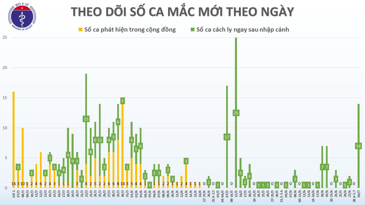 Việt Nam ghi nhận 14 ca nhiễm COVID-19 mới trở về từ Bangladesh - Ảnh 1.