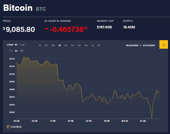 Chỉ số giá bitcoin hôm nay 6/7 (nguồn: CoinDesk)