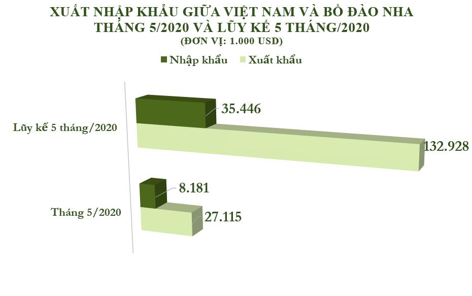 Xuất nhập khẩu Việt Nam và Bồ Đào Nha tháng 5/2020: Việt Nam thặng dư gần 19 triệu USD - Ảnh 2.