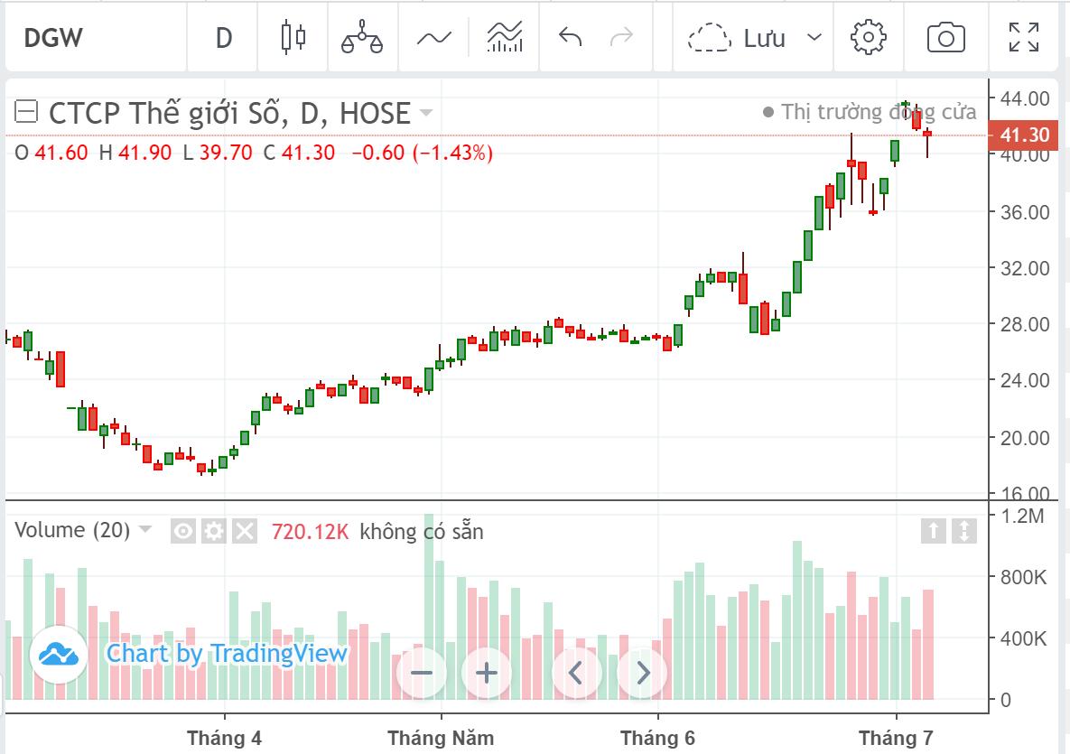 Cổ phiếu tâm điểm ngày 7/7: FPT, DGW, VCS, PET, DGC - Ảnh 3.