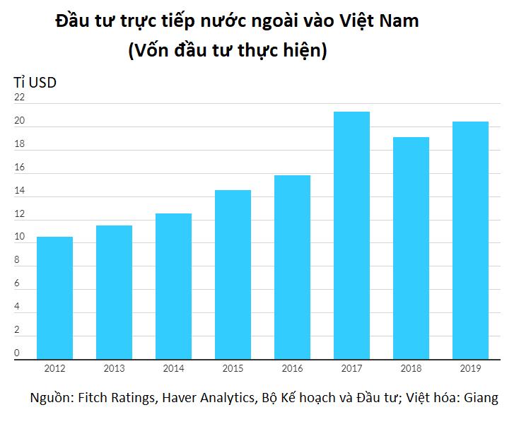 Fitch Ratings: Việt Nam vượt trội hơn các thị trường cận biên của châu Á - Ảnh 2.
