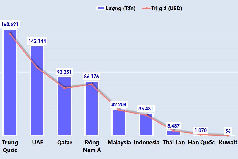 Việt Nam nhập khẩu bao nhiêu khí gas trong 5 tháng đầu năm 2020?