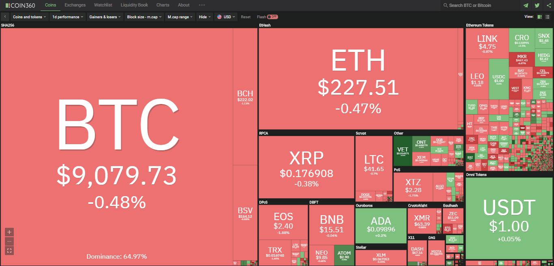 Toàn cảnh thị trường ngày 6/7 (nguồn: Coin360.com)