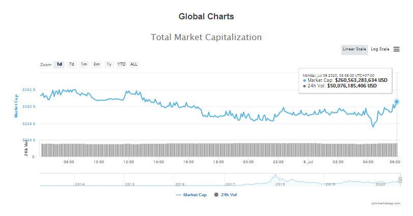 Tổng giá trị thị trường tiền kĩ thuật số và khối lượng giao dịch ngày 6/7 (nguồn: CoinTelegraph)