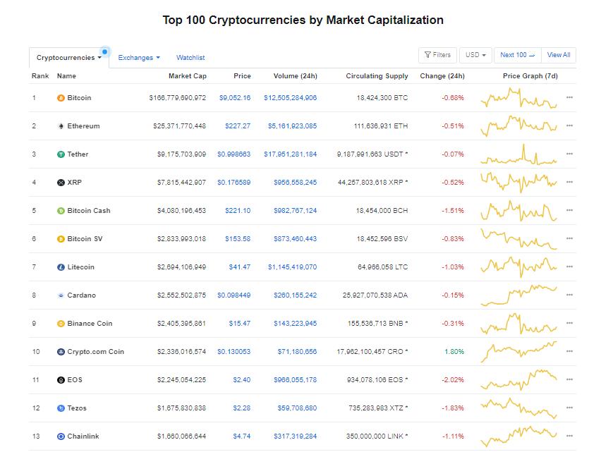 Nhóm 10 đồng tiền hàng đầu theo giá trị thị trường ngày 6/7 (nguồn: CoinMarketCap)