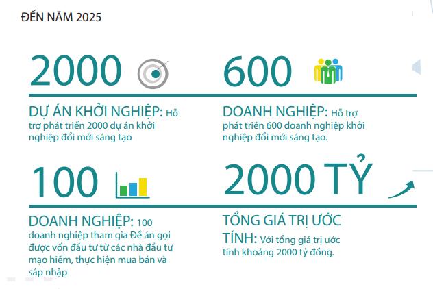 Đề án hỗ trợ khởi nghiệp: Đặt mục tiêu tổng giá trị hỗ trợ ước tính 2.000 tỉ đồng vào năm 2025 - Ảnh 1.