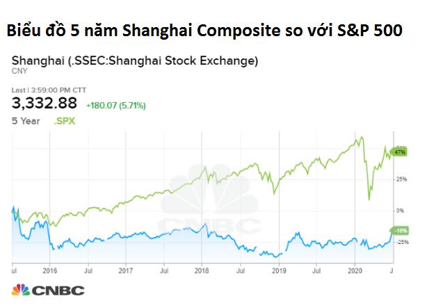 Chứng khoán Trung Quốc đi lên mạnh mẽ: 'Mỹ có Fed... Trung Quốc có truyền thông nhà nước' - Ảnh 2.