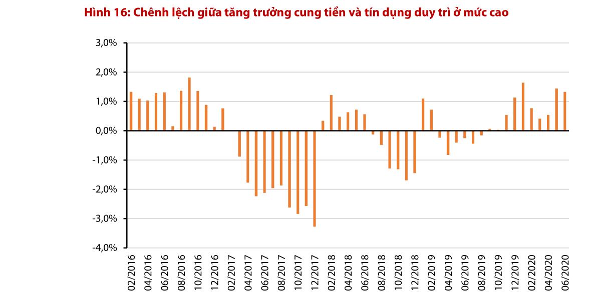 Chứng khoán Rồng Việt: Lãi suất huy động giảm, dòng tiền dịch chuyển sang bất động sản chứng khoán - Ảnh 1.