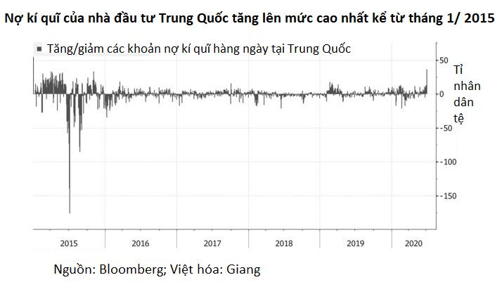 Nhà đầu tư Trung Quốc đổ xô vay tiền để rót vào thị trường chứng khoán - Ảnh 1.