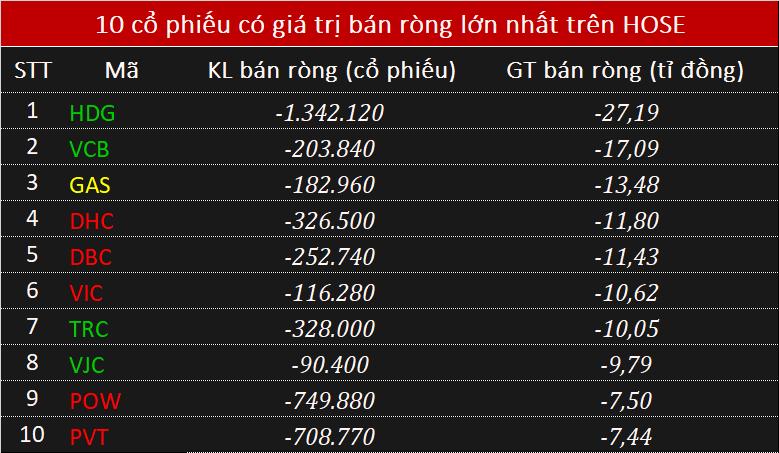 Khối ngoại mua ròng nhẹ 50 tỉ đồng toàn thị trường, tập trung gom PLX - Ảnh 2.