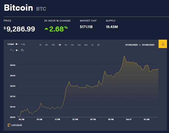 Chỉ số giá bitcoin hôm nay 7/7 (nguồn: CoinDesk)