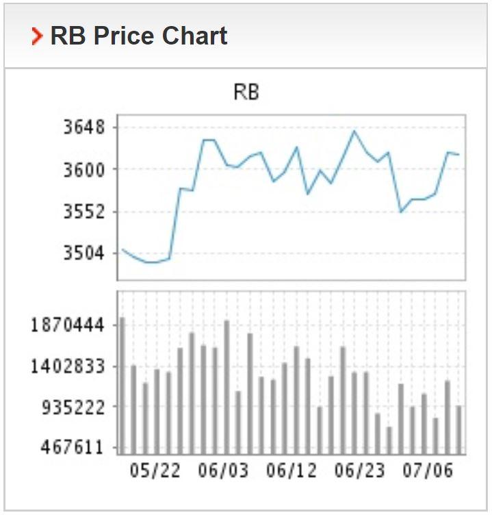 Giá thép xây dựng hôm nay 7/7: Thép thanh tăng giá sau khi Trung Quốc nối lại các hoạt động kinh tế - Ảnh 1.